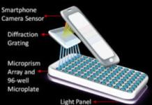 smartphone usado como base para detectar câncer